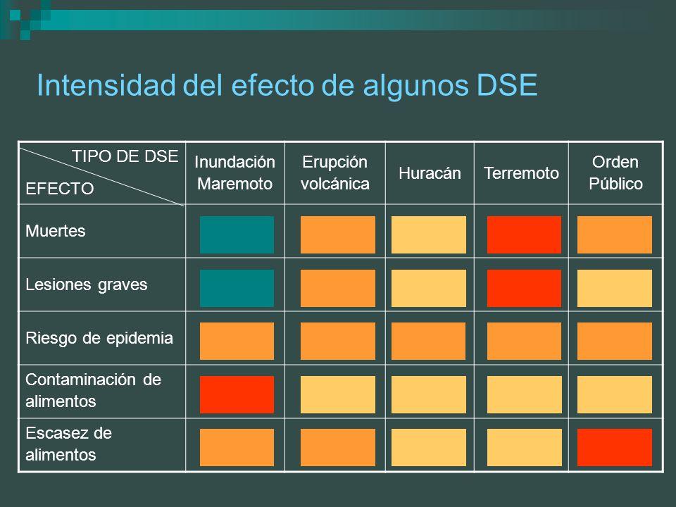 Intensidad del efecto de algunos DSE TIPO DE DSE EFECTO Inundación Maremoto Erupción volcánica HuracánTerremoto Orden Público Muertes Lesiones graves