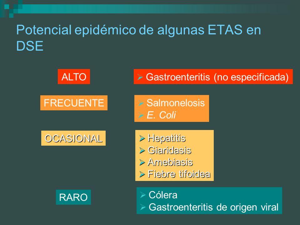 Potencial epidémico de algunas ETAS en DSE ALTO FRECUENTE OCASIONAL RARO Gastroenteritis (no especificada) Salmonelosis E. Coli Hepatitis Hepatitis Gi