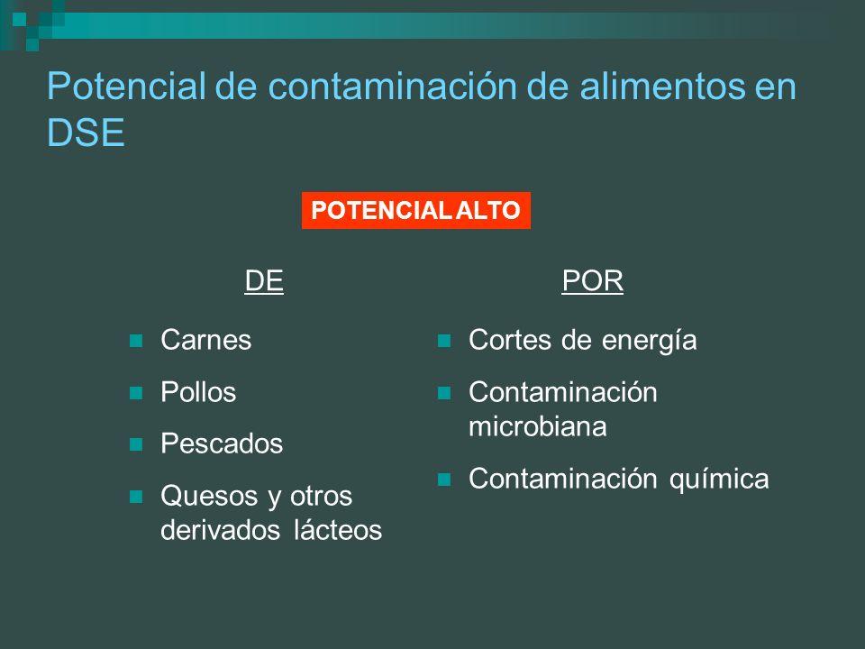 Potencial de contaminación de alimentos en DSE Carnes Pollos Pescados Quesos y otros derivados lácteos Cortes de energía Contaminación microbiana Cont