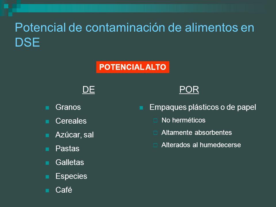 Potencial de contaminación de alimentos en DSE Granos Cereales Azúcar, sal Pastas Galletas Especies Café Empaques plásticos o de papel No herméticos A