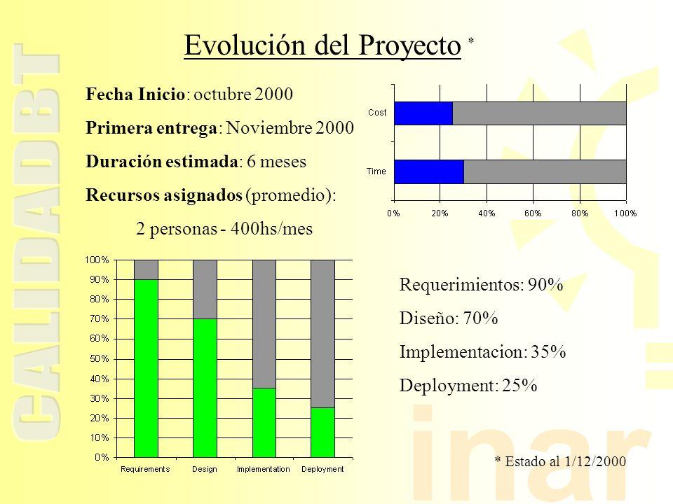 inar Requerimientos: 90% Diseño: 70% Implementacion: 35% Deployment: 25% Fecha Inicio: octubre 2000 Primera entrega: Noviembre 2000 Duración estimada: 6 meses Recursos asignados (promedio): 2 personas - 400hs/mes Evolución del Proyecto * * Estado al 1/12/2000