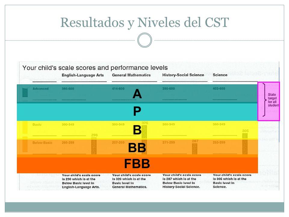 Resultados y Niveles del CST FBB BB B P A