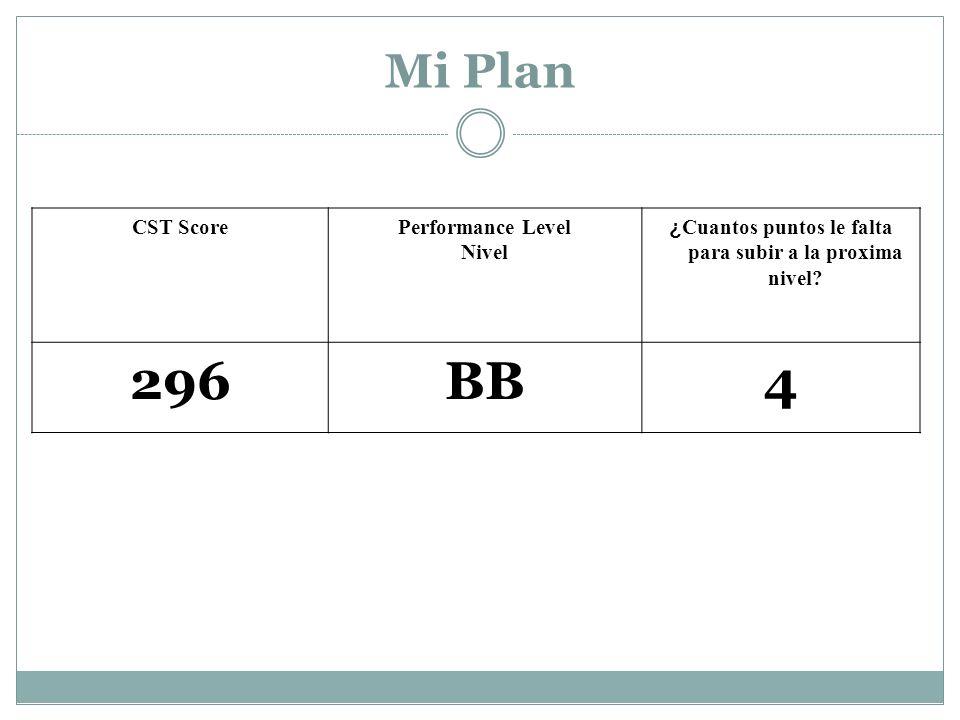 CST ScorePerformance Level Nivel ¿ Cuantos puntos le falta para subir a la proxima nivel.