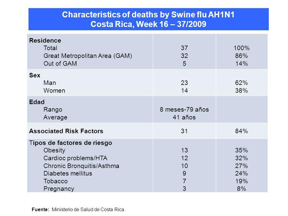 Characteristics of deaths by Swine flu AH1N1 Costa Rica, Week 16 – 37/2009 Residence Total Great Metropolitan Area (GAM) Out of GAM 37 32 5 100% 86% 1
