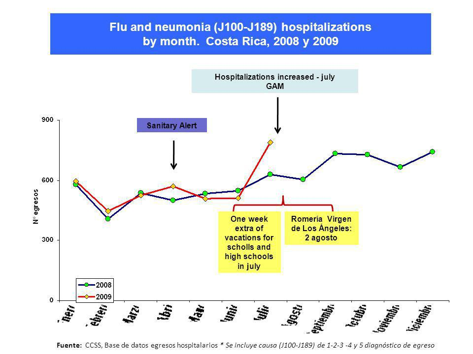 Flu and neumonia (J100-J189) hospitalizations by month.