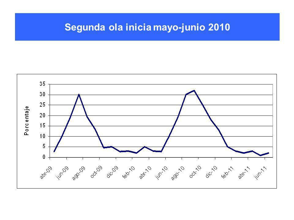 Segunda ola inicia mayo-junio 2010