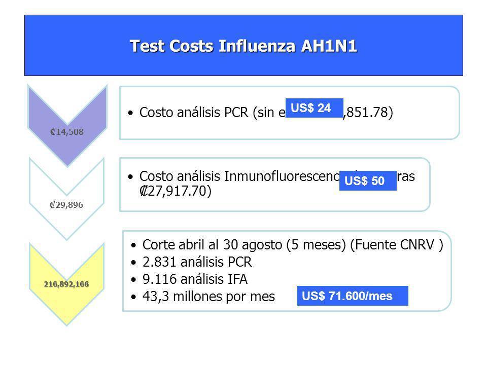 Test Costs Influenza AH1N1 14,508 Costo análisis PCR (sin extras 13,851.78) 29,896 Costo análisis Inmunofluorescencia (sin extras 27,917.70) 216,892,166 Corte abril al 30 agosto (5 meses) (Fuente CNRV ) 2.831 análisis PCR 9.116 análisis IFA 43,3 millones por mes US$ 24 US$ 50 US$ 71.600/mes
