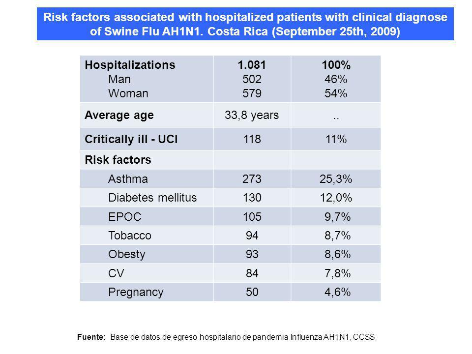Risk factors associated with hospitalized patients with clinical diagnose of Swine Flu AH1N1.
