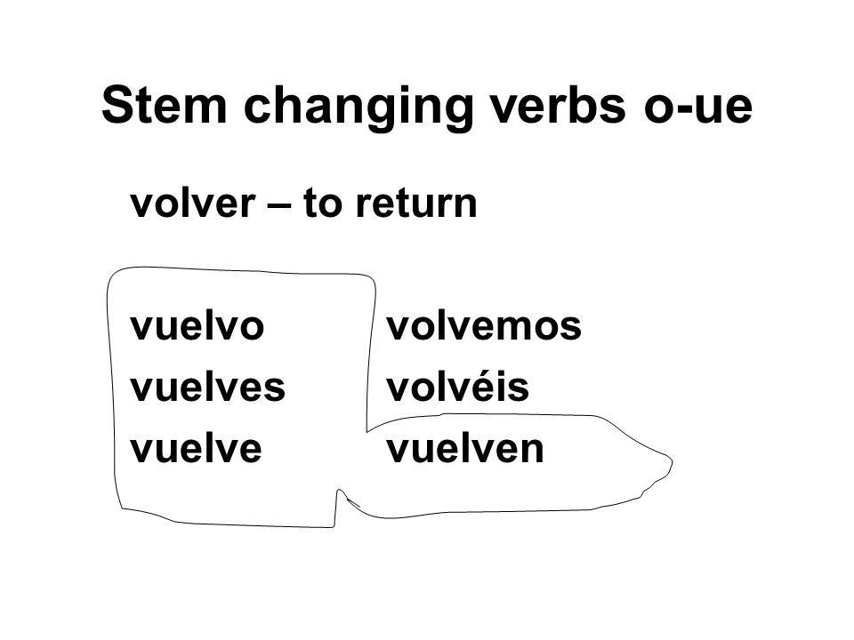 Stem changing verbs o-ue volver – to return vuelvovolvemos vuelvesvolvéis vuelvevuelven