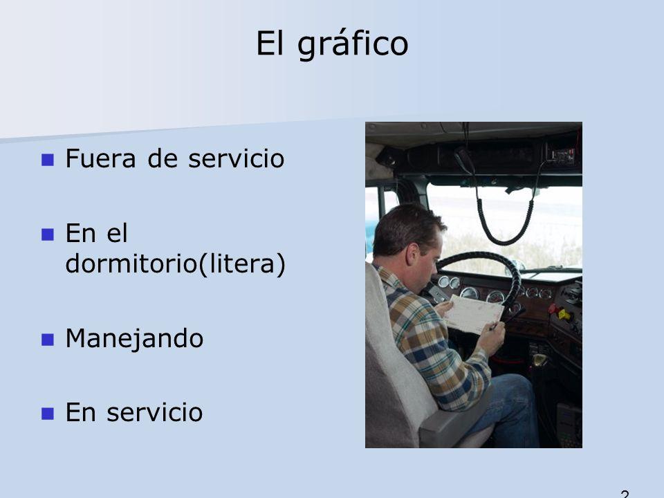 El gráfico Fuera de servicio En el dormitorio(litera) Manejando En servicio 2