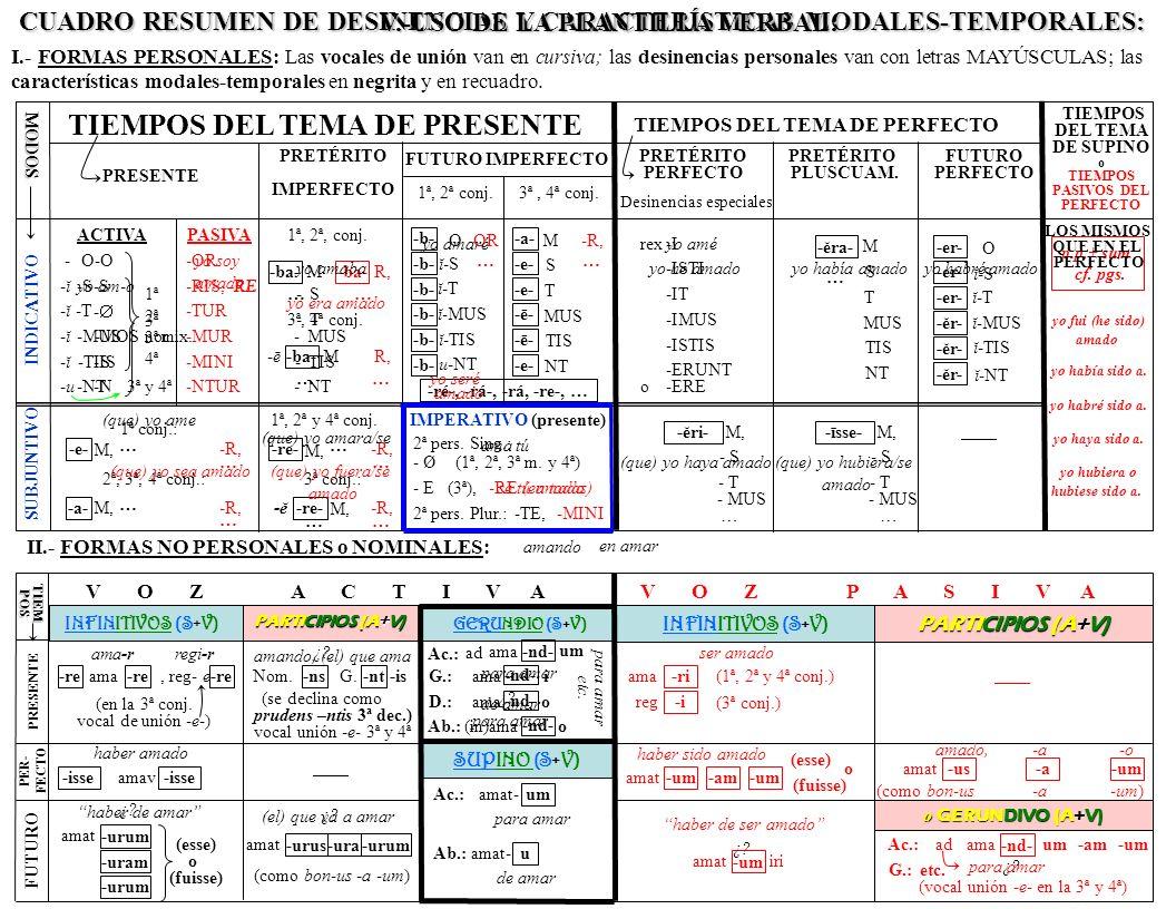 2. 1.- EL INFINITIVO: (AMAR)=SUSTANTIVO+VERBO Quiero Vbo.F.P. COMPRAR infinitivo este libro (= la compra) de … C.D. Puede desempeñar las funciones de
