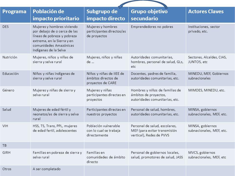 ProgramaPoblación de impacto prioritario Subgrupo de impacto directo Grupo objetivo secundario Actores Claves DESMujeres y hombres viviendo por debajo de o cerca de las líneas de pobreza y pobreza extrema, en la Sierra y en comunidades Amazónicas Indígenas de la Selva Mujeres y hombres participantes directos/as de proyectos Emprendedores no pobresInstituciones, sector privado, etc.