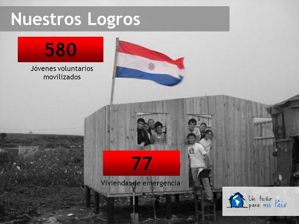 77 Viviendas de emergencia 580 Jóvenes voluntarios movilizados Nuestros Logros