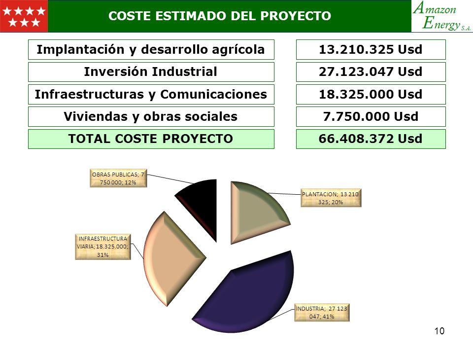 COSTE ESTIMADO DEL PROYECTO Implantación y desarrollo agrícola13.210.325 Usd Inversión Industrial27.123.047 Usd Infraestructuras y Comunicaciones18.32
