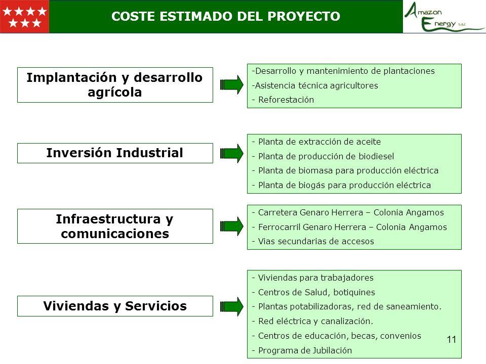 LOCALIZACION COSTE ESTIMADO DEL PROYECTO Implantación y desarrollo agrícola -Desarrollo y mantenimiento de plantaciones -Asistencia técnica agricultor