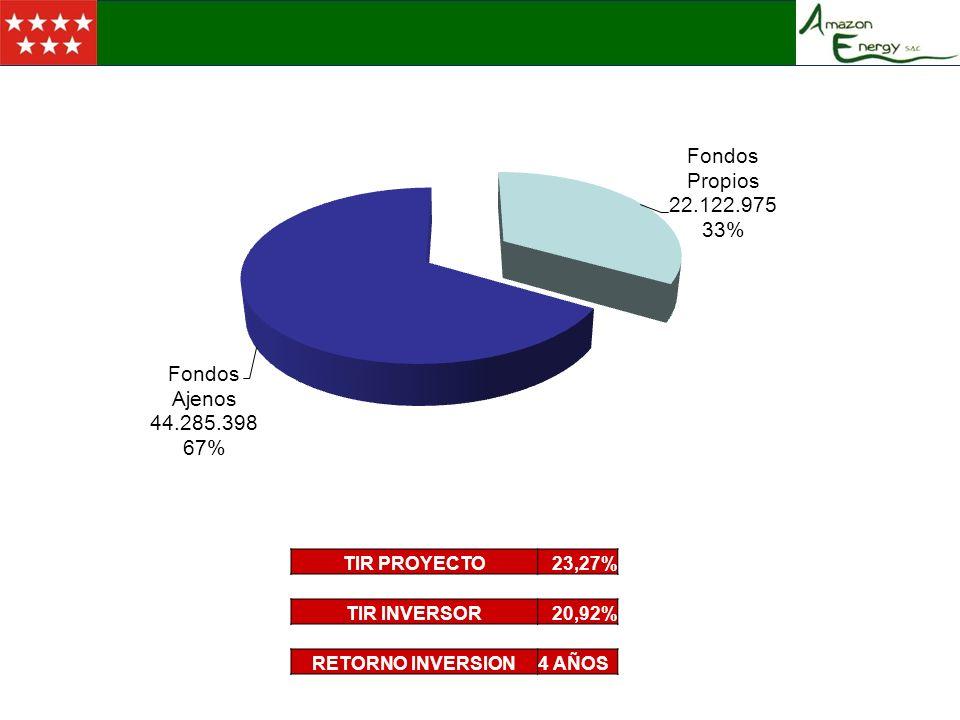 LOCALIZACION TIR PROYECTO23,27% TIR INVERSOR20,92% RETORNO INVERSION4 AÑOS