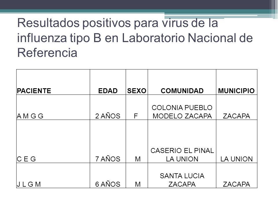 Resultados positivos para virus de la influenza tipo B en Laboratorio Nacional de Referencia PACIENTEEDADSEXOCOMUNIDADMUNICIPIO A M G G2 AÑOSF COLONIA