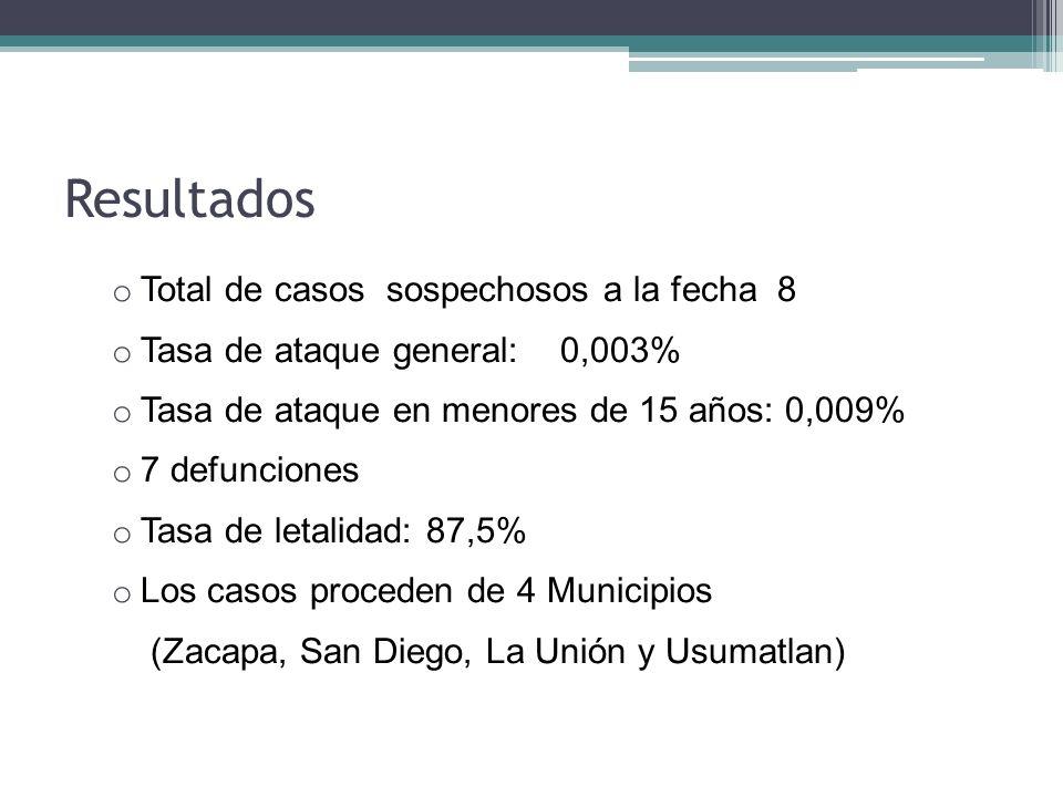 Resultados o Total de casos sospechosos a la fecha 8 o Tasa de ataque general: 0,003% o Tasa de ataque en menores de 15 años: 0,009% o 7 defunciones o
