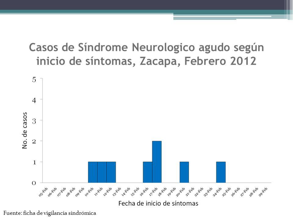 Casos de Síndrome Neurologico agudo según inicio de síntomas, Zacapa, Febrero 2012 Fuente: ficha de vigilancia sindrómica