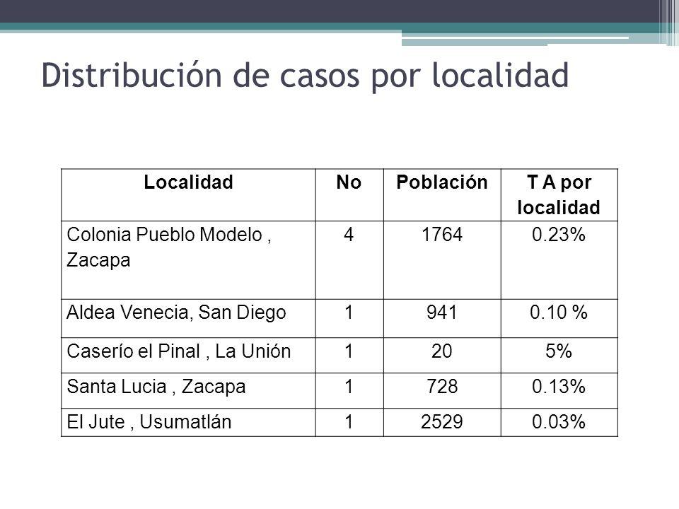 LocalidadNoPoblación T A por localidad Colonia Pueblo Modelo, Zacapa 417640.23% Aldea Venecia, San Diego19410.10 % Caserío el Pinal, La Unión1205% San