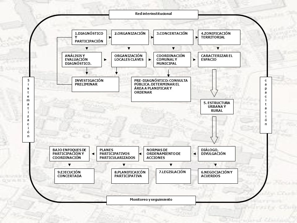 capacitacióncapacitación S i s t e m a t i z a c i ó n Monitoreo y seguimiento Red interinstitucional 1.DIAGNÓSTICO Y PARTICIPACIÓN 2.ORGANIZACIÓN3.CO