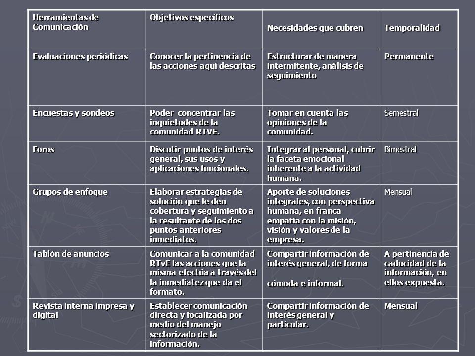 Estrategia Global de Definición de Comunicación Interna para RTvE de Murcia NECESIDADES A CUBRIR Promover el uso de los medios existentes de comunicación interna.