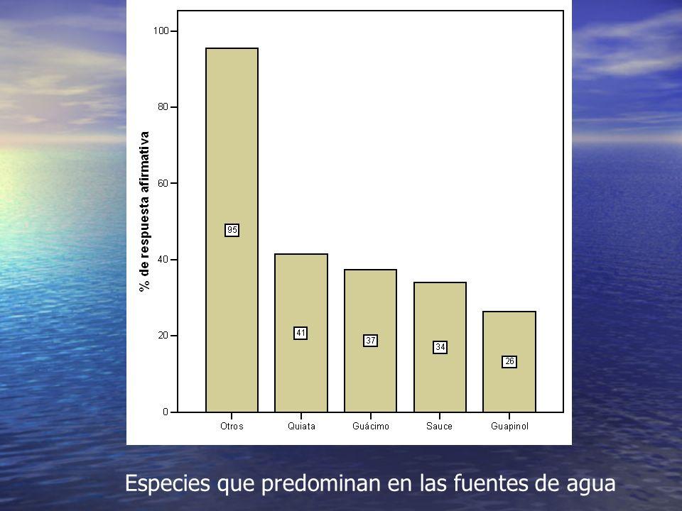 Especies que predominan en las fuentes de agua