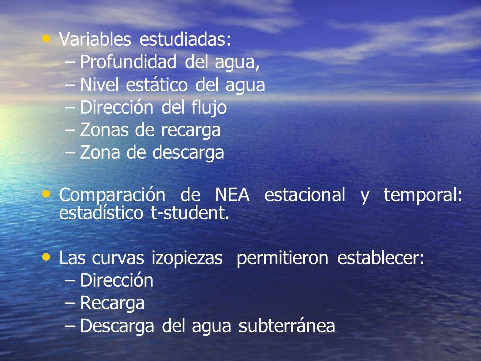 Variables estudiadas: – –Profundidad del agua, – –Nivel estático del agua – –Dirección del flujo – –Zonas de recarga – –Zona de descarga Comparación de NEA estacional y temporal: estadístico t-student.