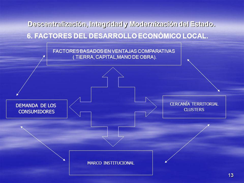 13 Descentralización, Integridad y Modernización del Estado. 6. FACTORES DEL DESARROLLO ECONÓMICO LOCAL. CERCANÍA TERRITORIAL CLUSTERS MARCO INSTITUCI
