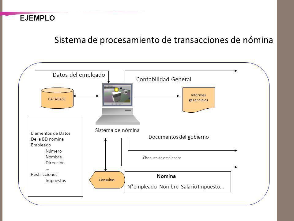 EJEMPLO Sistema de procesamiento de transacciones de nómina DATABASE Sistema de nómina Informes gerenciales Documentos del gobierno Cheques de emplead