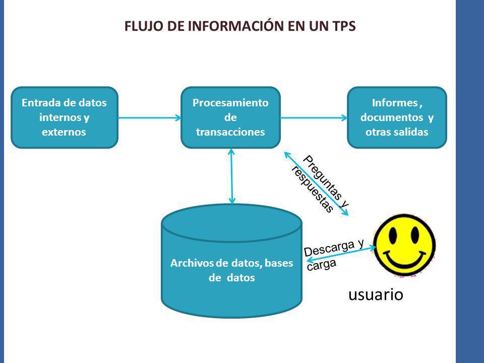 FLUJO DE INFORMACIÓN EN UN TPS Archivos de datos, bases de datos Entrada de datos internos y externos Procesamiento de transacciones Informes, documen