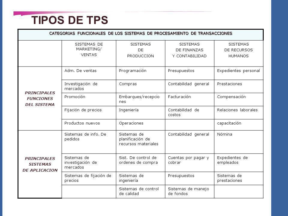 TIPOS DE TPS CATEGORIAS FUNCIONALES DE LOS SISTEMAS DE PROCESAMIENTO DE TRANSACCIONES SISTEMAS DE MARKETING/ VENTAS SISTEMAS DE PRODUCCION SISTEMAS DE