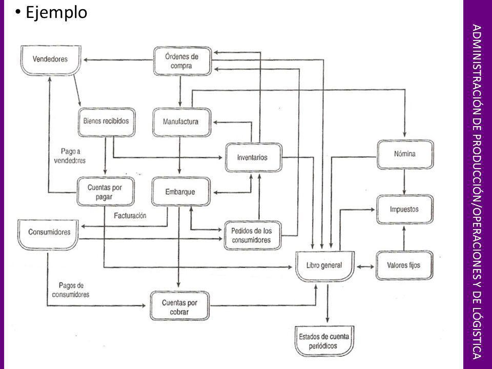 ADMINISTRACIÓN DE PRODUCCIÓN/OPERACIONES Y DE LÓGISTICA Ejemplo