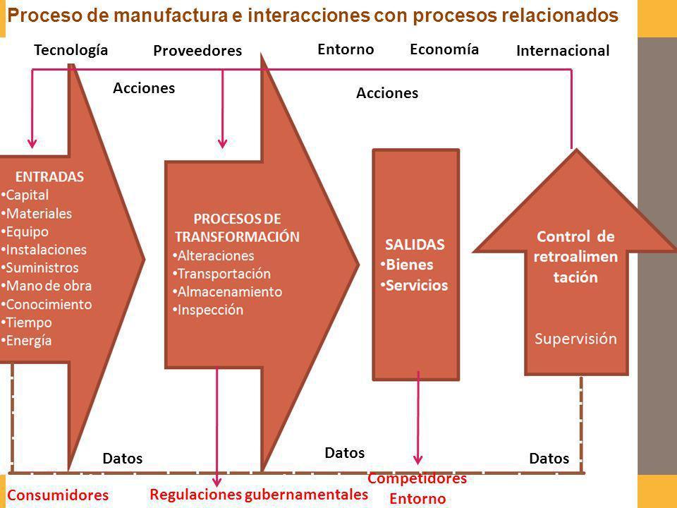 SALIDAS Bienes Servicios Control de retroalimen tación Supervisión Datos Consumidores Proceso de manufactura e interacciones con procesos relacionados