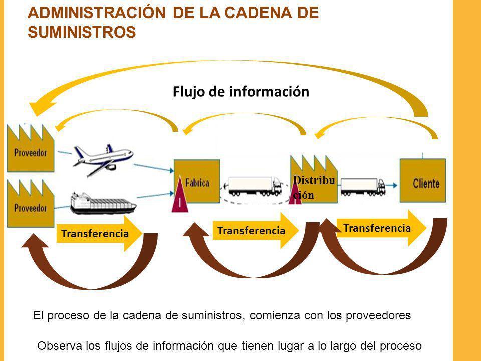 ADMINISTRACIÓN DE LA CADENA DE SUMINISTROS Transferencia Distribu ción Flujo de información El proceso de la cadena de suministros, comienza con los p
