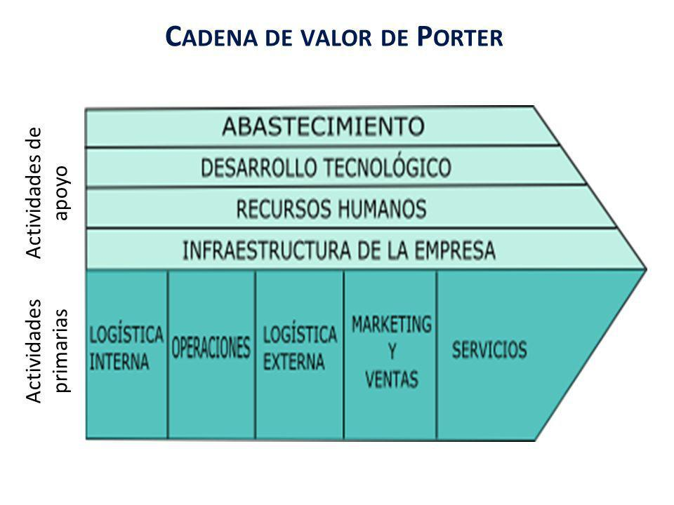 Utilización del modelo Análisis de la compañía Evaluación sistemática de los procesos clave y las competencias centrales de la misma Consideración de F y D (FODA) de todas las actividades y los valores que añade c/u Ventaja estratégica: aquellas que agregan más valores