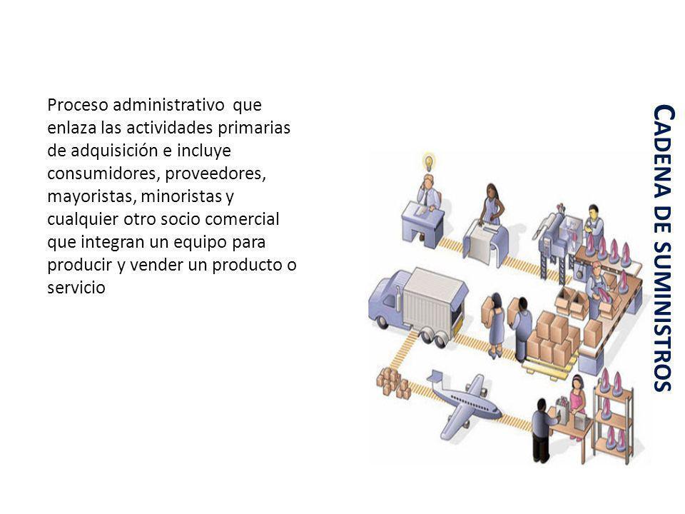C ADENA DE SUMINISTROS Proceso administrativo que enlaza las actividades primarias de adquisición e incluye consumidores, proveedores, mayoristas, min