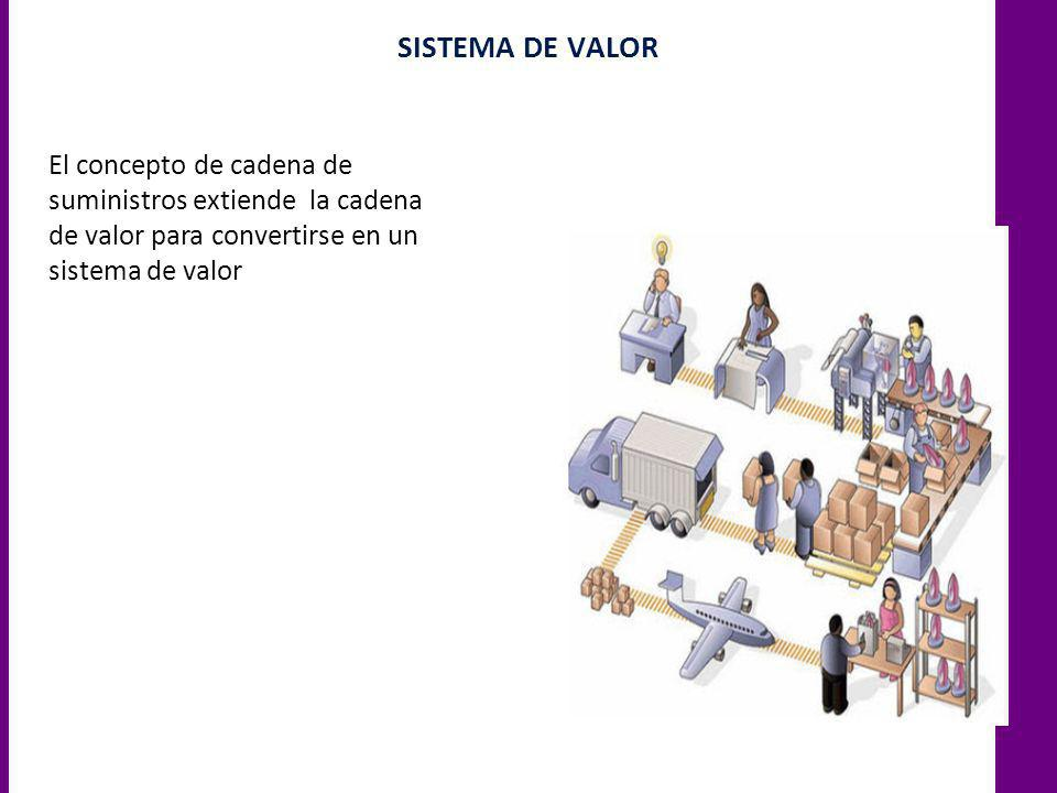 ADMINISTRACIÓN DE PRODUCCIÓN/OPERACIONES Y DE LÓGISTICA El área que lleva a cabo esta función es sumamente diversificada Difieren en forma considerable entre las diversas organizaciones.