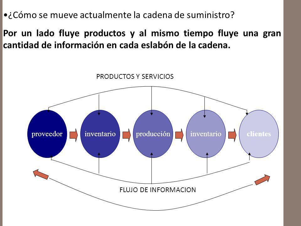 ¿Cómo se mueve actualmente la cadena de suministro? Por un lado fluye productos y al mismo tiempo fluye una gran cantidad de información en cada eslab