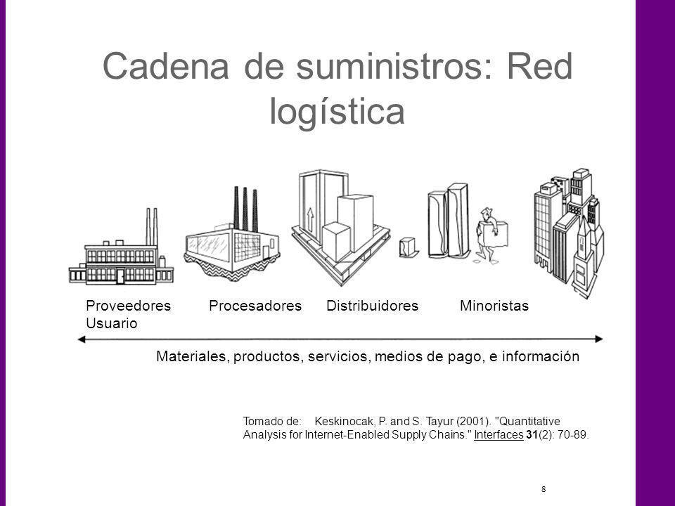 8 Cadena de suministros: Red logística Proveedores Procesadores Distribuidores Minoristas Usuario Materiales, productos, servicios, medios de pago, e