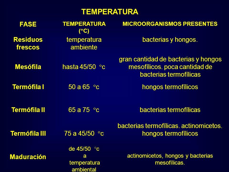 TEMPERATURA FASE TEMPERATURA ( C) MICROORGANISMOS PRESENTES Residuos frescos temperatura ambiente bacterias y hongos. Mesófila hasta 45/50 c gran cant