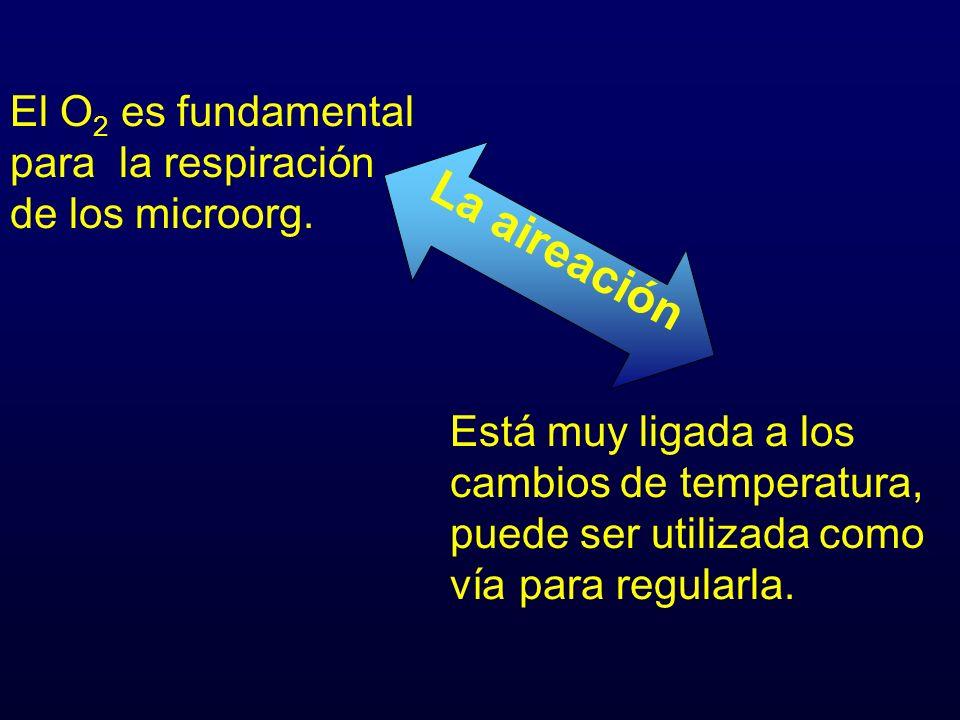 La aireación El O 2 es fundamental para la respiración de los microorg. Está muy ligada a los cambios de temperatura, puede ser utilizada como vía par