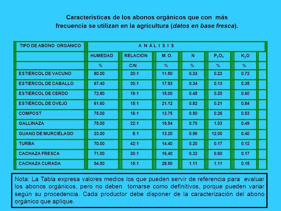 Características de los abonos orgánicos que con más frecuencia se utilizan en la agricultura (datos en base fresca). TIPO DE ABONO ORGÁNICO A N Á L I