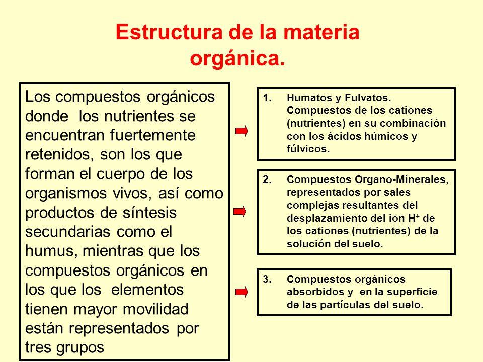 Los compuestos orgánicos donde los nutrientes se encuentran fuertemente retenidos, son los que forman el cuerpo de los organismos vivos, así como prod