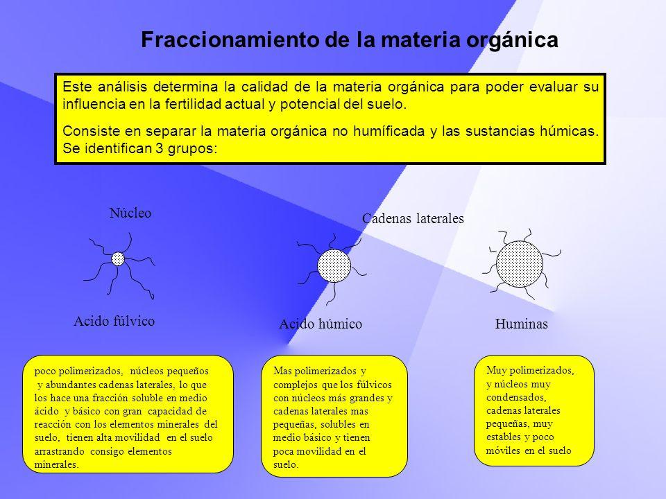 Este análisis determina la calidad de la materia orgánica para poder evaluar su influencia en la fertilidad actual y potencial del suelo. Consiste en
