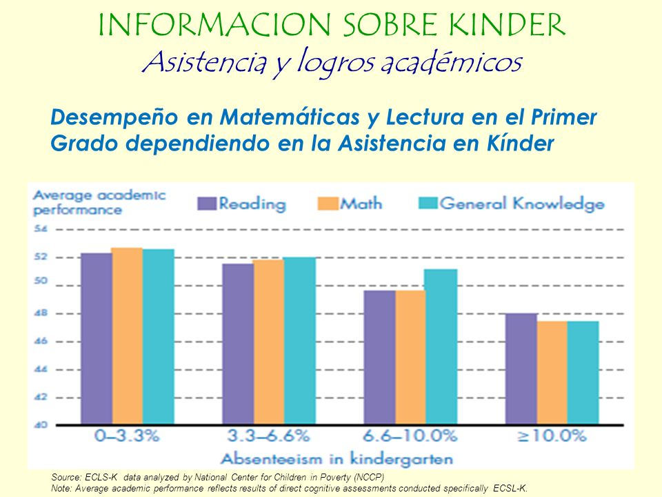Desempeño en Matemáticas y Lectura en el Primer Grado dependiendo en la Asistencia en Kínder Source: ECLS-K data analyzed by National Center for Children in Poverty (NCCP) Note: Average academic performance reflects results of direct cognitive assessments conducted specifically ECSL-K.