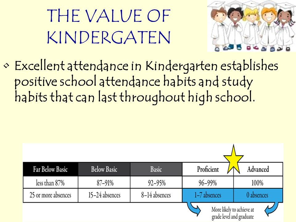 THE VALUE OF KINDERGATEN Excellent attendance in Kindergarten establishes positive school attendance habits and study habits that can last throughout high school.