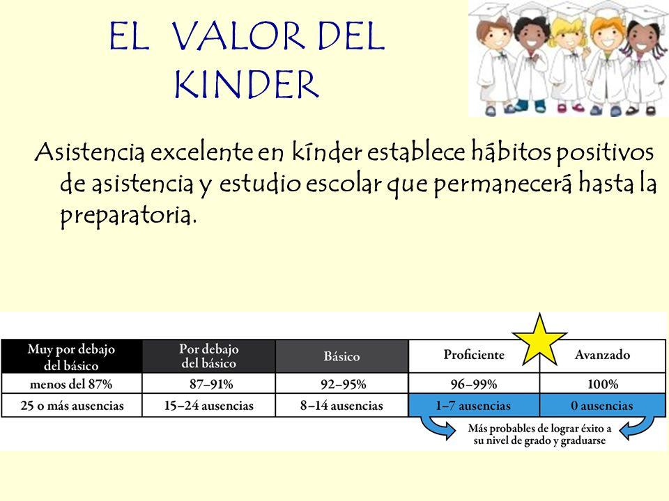 EL VALOR DEL KINDER Asistencia excelente en kínder establece hábitos positivos de asistencia y estudio escolar que permanecerá hasta la preparatoria.