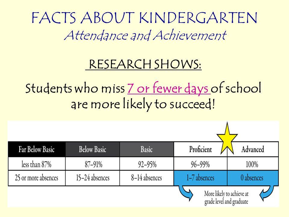 LOS ESTUDIOS DEMUESTRAN: ¡Los estudiantes que faltan 7 días o menos de escuela son mas probables de ser éxitos.