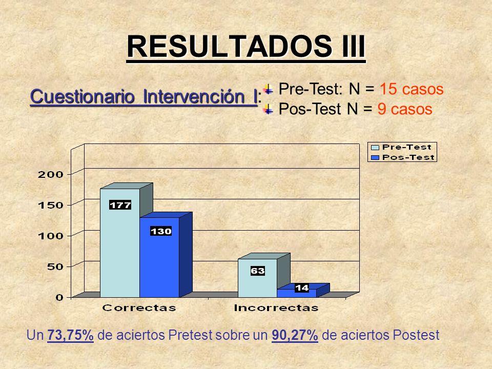 RESULTADOS III Cuestionario Intervención I Cuestionario Intervención I: Pre-Test: N = 15 casos Pos-Test N = 9 casos Un 73,75% de aciertos Pretest sobr